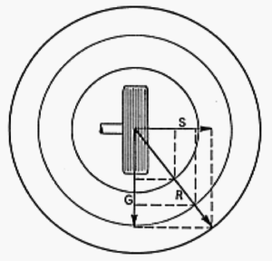 vektorprincippet